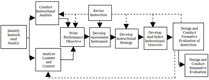 Figure 1 The Model Of Instructional System Design Of Dick Carey And Carey 11 Implementing Project Based Learning Approach To Graphic Design Course Science And Education Publishing