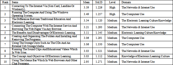 The Levels of Availability of Electronic Learning