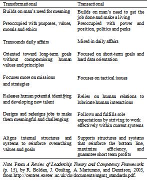 Transformational Leadership and Organizational Citizenship