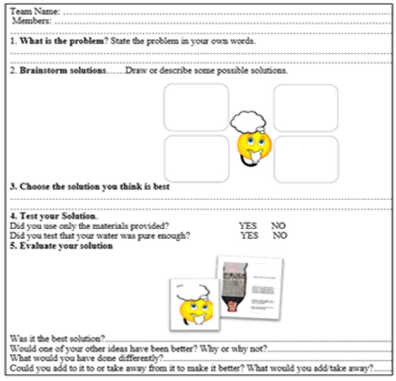 Figure 1. The Design Loop For High Grades (K-10) : STEM