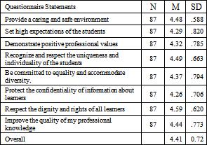 Figures index : Pre-service Teachers' Perception of
