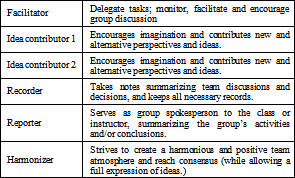 Using Student Facilitator in Group Working of a Large Class