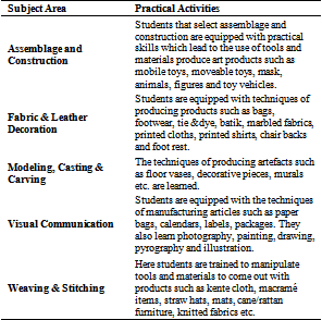Table 5  Elective subjects and practical activates students