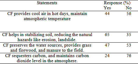 Thesis on climate change in nepal