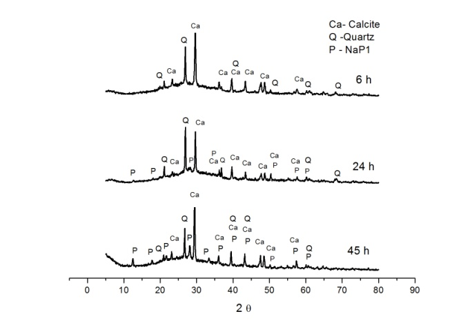 Synthesis and Characterization of Zeolitic Material Derived