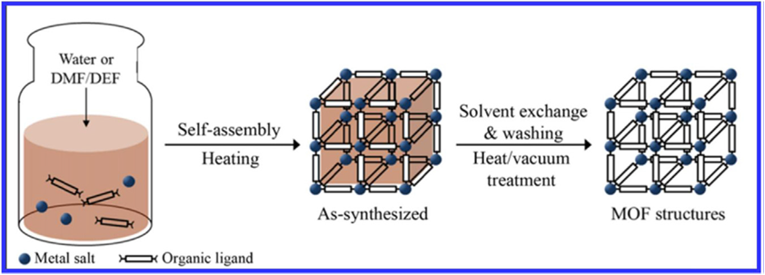 Figure 1. Schematic diagram showing Conventional solvothermal ...