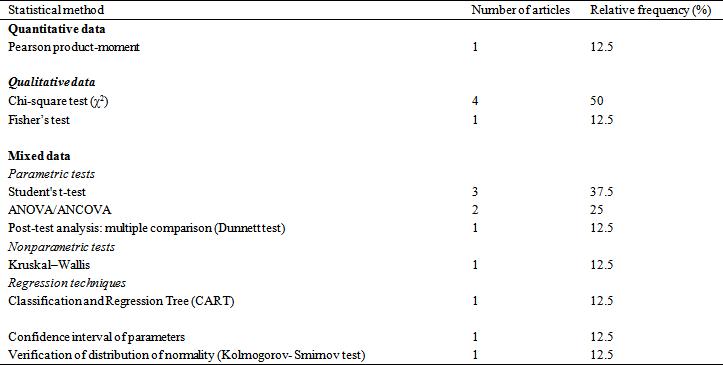 Biostatistics Methods Used in Celiac Disease Population Studies