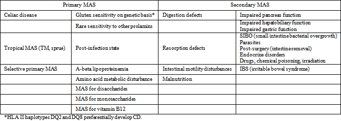 the malabsorption syndrome versus celiac disease: a diagnostic, Skeleton