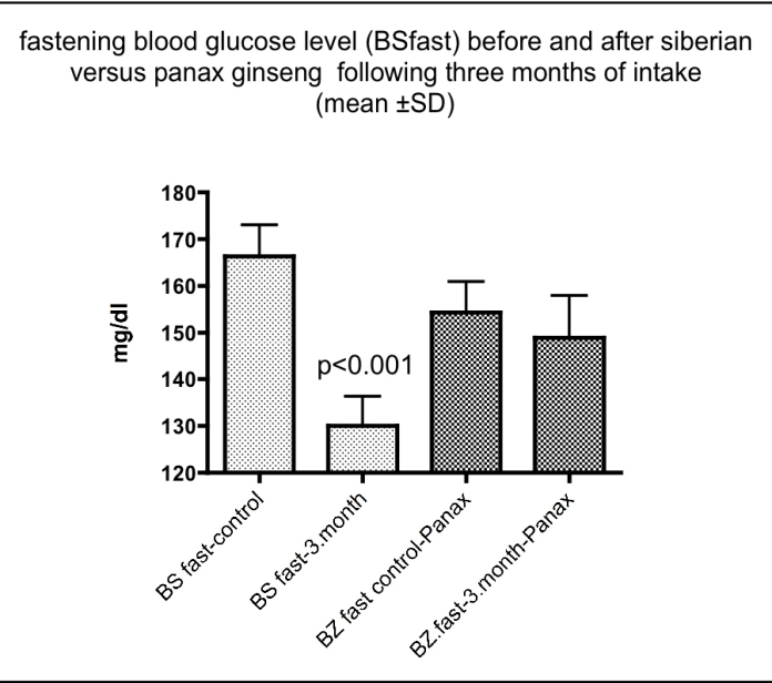 What Is A Thesis Of An Essay Fasting Glucose Level In Patients With Type  Diabetes Before And After  Additional Treatment With Siberian And Panax Ginseng Respectively Locavore Synthesis Essay also English Extended Essay Topics Siberian Ginseng Results In Beneficial Effects On Glucose Metabolism  High School Essays Topics
