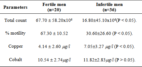 Percentage motility normal sperm