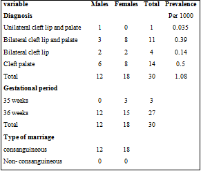 Prevalence and Incidence of Orofacial Cleft Anomalies in