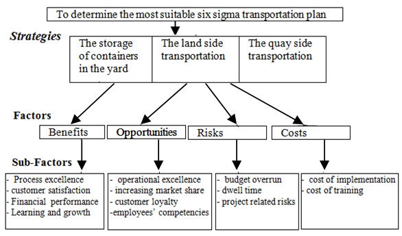 six sigma approach for the straddle carrier routing problem, wiring diagram