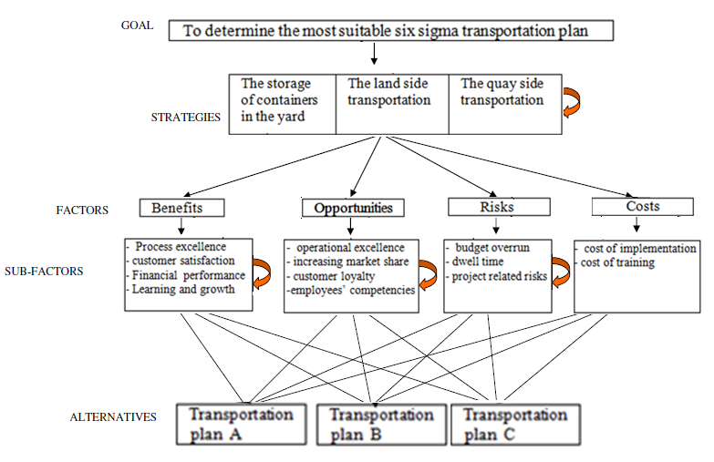 figure 9. final six sigma transportation plan evaluation model : six sigma  approach for the straddle carrier routing problem : science and education  publishing  science and education publishing