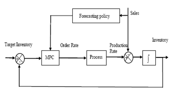 Supply chain management optimization within information system block diagram of mpc philip doganis et al 2006 ccuart Gallery
