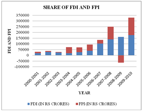 fdi vs fpi Foreign portfolio investment fpi typically has a shorter time frame for investment return than fdi as with any equity investment, fpi investors usually expect to quickly realize a profit on their.