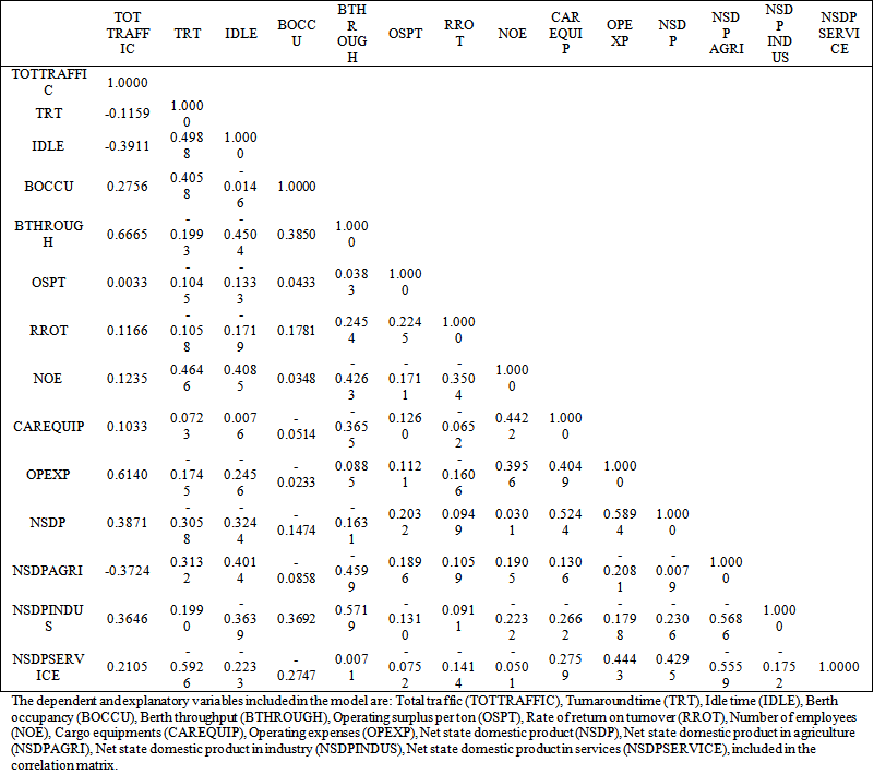 Determinants of port performance evidence from major for Pearson r table interpretation