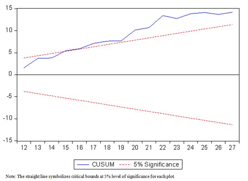 Figure 2  Plot of the CUSUM test : Effects of Macroeconomic