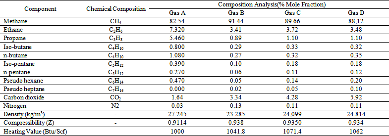 Chemical Composition Effects on Enthalpy Uncertainty in Natural Gas