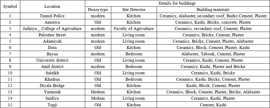 Table 1 symbols locations name and kinds of the building for Names of roofing materials