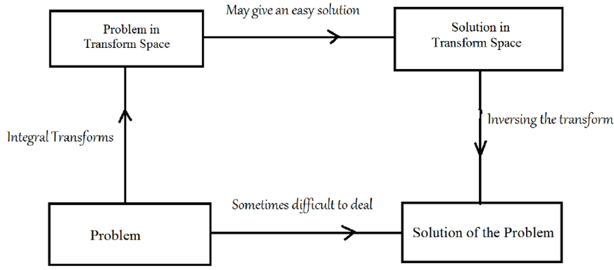 Figure 1 Schematic Diagram When Dealing With The Solution Of A