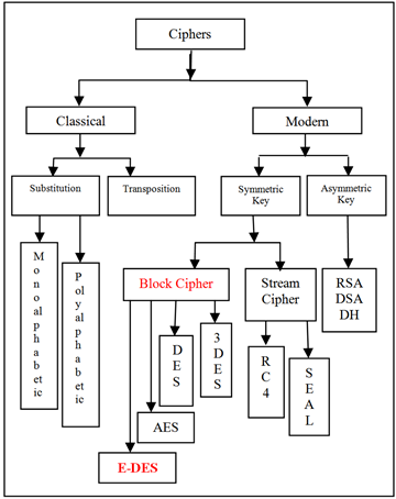 Comparative analysis of block cipher based encryption algorithms a figure1 ccuart Choice Image