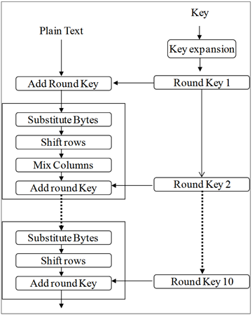 comparative analysis of block cipher-based encryption algorithms,Block diagram,Des Block Diagram