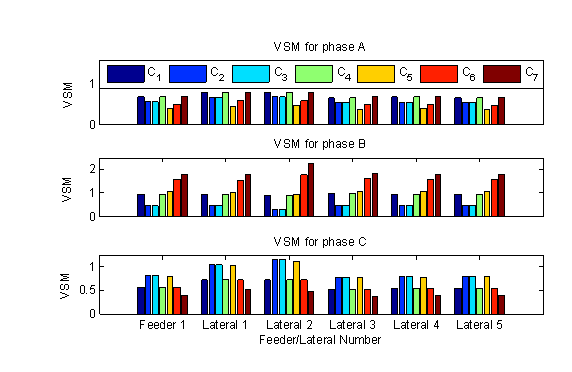 Figure 7  VSM for IEEE 13 Test Feeder for V2G