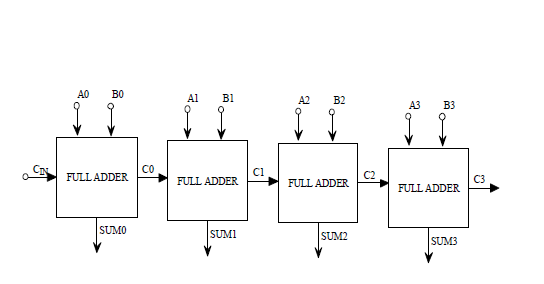 Figures Index   Design Of An Efficient Low Power 4