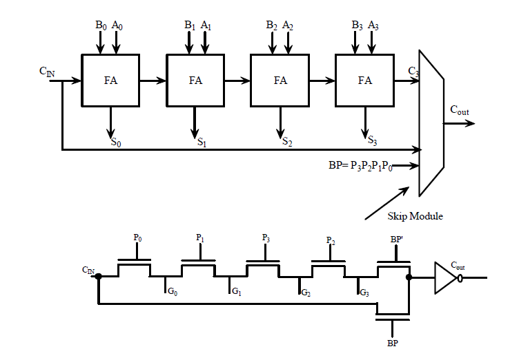 design of an efficient low power 4