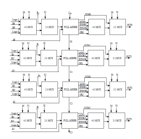 design of an efficient low power 4 bit arithmatic logic unit alu rh pubs sciepub com CPU Circuit Diagram 8 bit alu circuit design