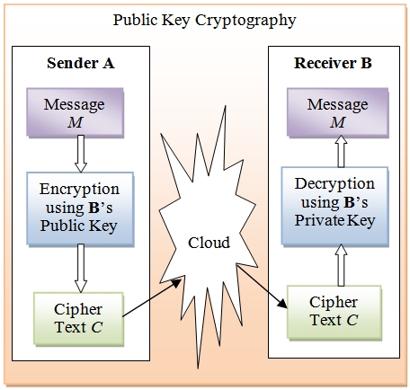 Review On Network Security And Cryptography