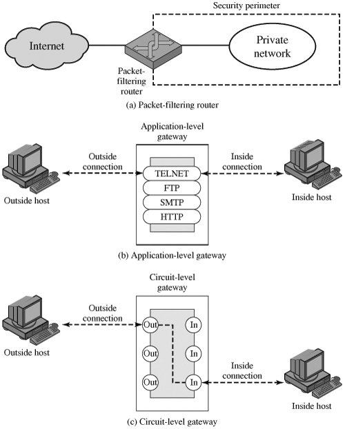 Figure 8 Types Of Firewalls Review On Network Security And