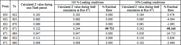 Table 1  Theft simulation results with 50% load pilferage at