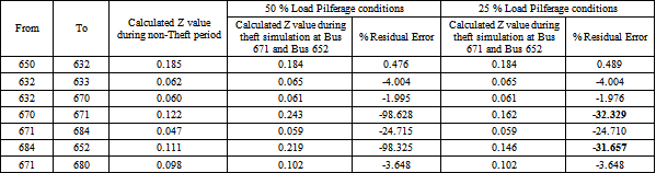 Table 2  Theft simulation results with load pilferage at Bus 671 and