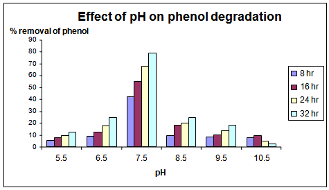 biodegradation of phenol+thesis Biodegradation thesis analysis of the products of phenol biodegradation8 phenol degradation in mineral salt phenol medium (mspm) by immobilized cells of alcaligenes.
