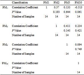Table 3  Correlation matrix among PM1, PM2, PM5, and PM10