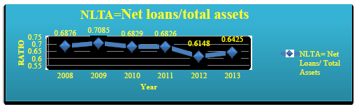 An Analysis of the Financial Performance of National Bank