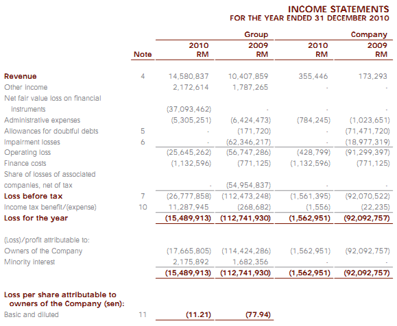 Statement Of Comprehensive Income (New FRS101, Revised 2009)   Format 2  How To Do Profit And Loss Statement