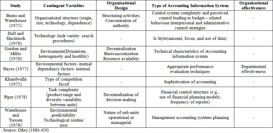 the study of contingency components roles in the design of