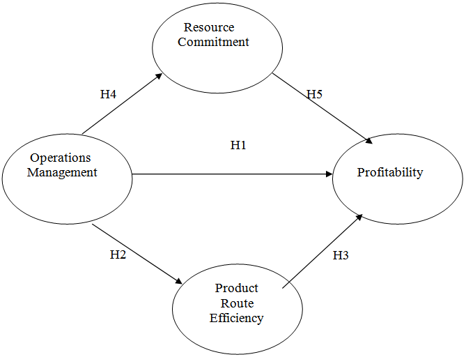 The Impact Of Resource Commitment Product Route Efficiency On