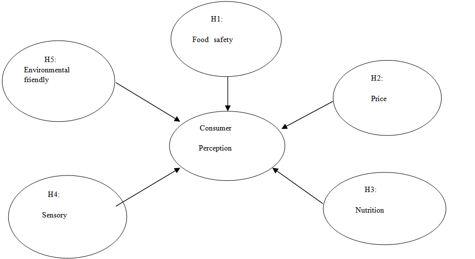 Factors influencing the consumption of organic