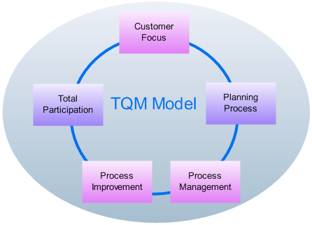 an overview of incorporating tqm in all activities of the company Learn about total quality management in this topic from the of total quality management as a foundation for all your activities 1 in the company.
