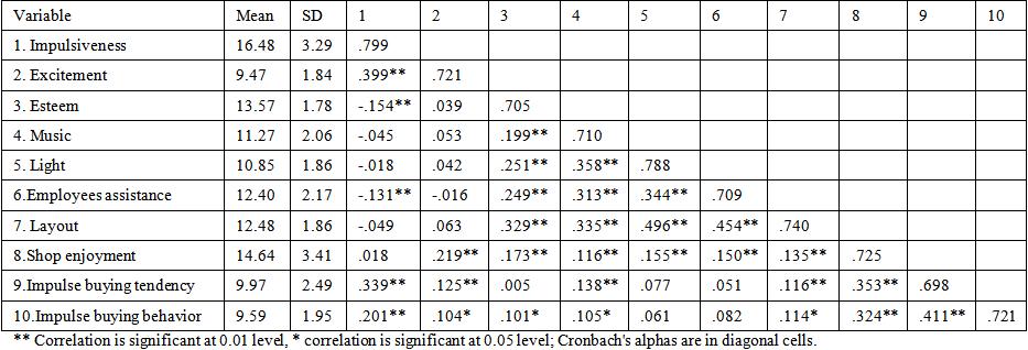 table 1  the descriptive statistics  correlation