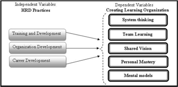 hrm in banking sector Unique hr practices in the indian it industry  analysis of the employee perspective on hrm practices key  the software sector of india is renowned to be.