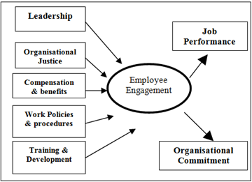 relationship between leadership style and employee retention