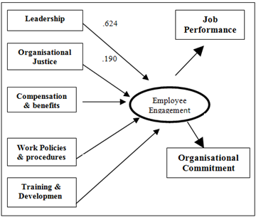 review of literature in job satisfaction of employees A serious consequence of job dissatisfaction can be the employee  11 review of literature the concept of job satisfaction has been.