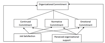 thesis job satisfaction organizational commitment