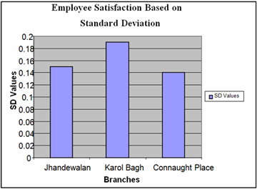 dabur employee satisfaction report Employees job satisfaction survey report 17 analysis: communication with employee of the institute it was aimed to.