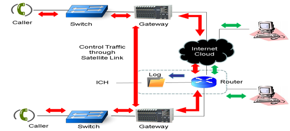 Identification of Hidden VoIP (Grey Traffic)