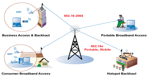 Image result for Benefits of broadband connection in rural areas
